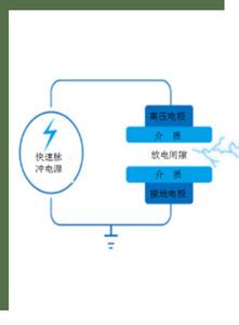 低温等离子协同除臭技术